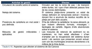 plagestiososteniblelitoralarta_taula4-15_aspectes_que_afecten_sistemadunar_sacanova