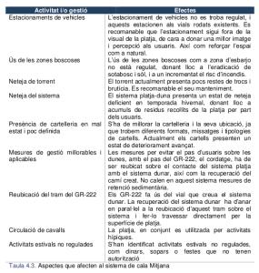plagestiososteniblelitoralarta_taula_actuacions_calamitjana_